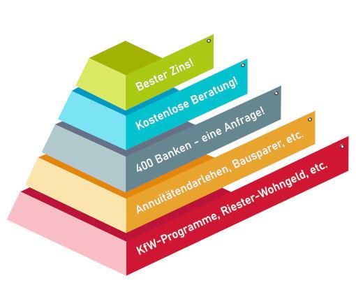 vFinanz Baufinanzierung Pyramide
